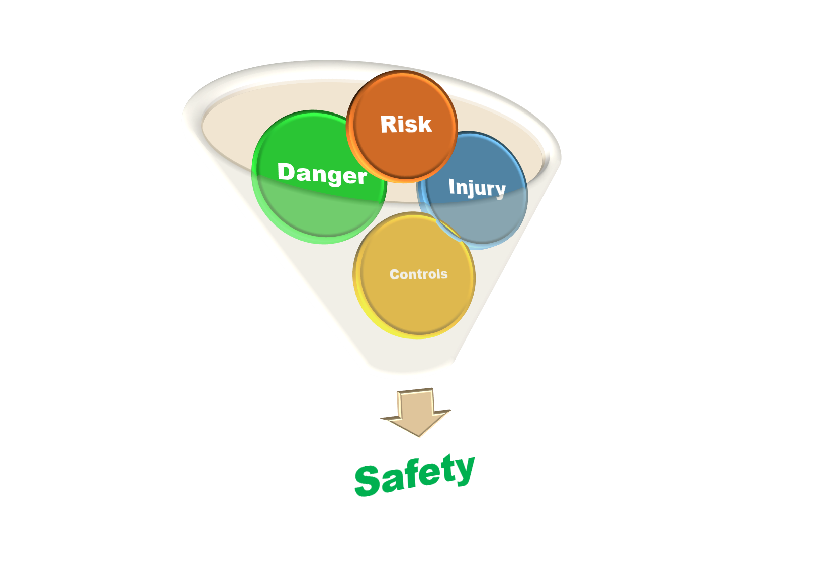 Understand the difference between Safety, Occupational