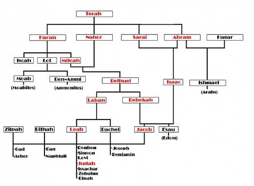 Jesus Christ Is Abundant Life What Does 12 Tribes Of Israel Mean Bible Genealogy Biblical Inspiration Hebrew Bible