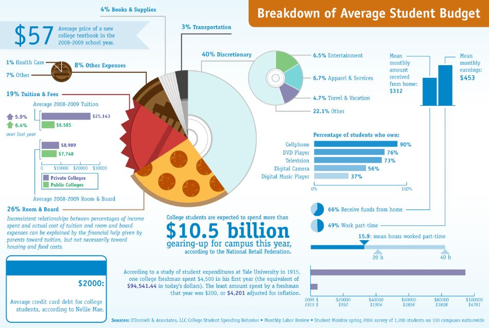 http dailyinfographic com average student budget infographic
