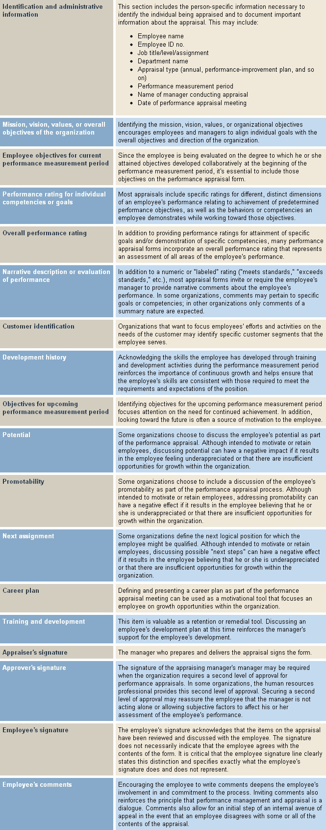 Items To Consider Including On The Performance Appraisal Form