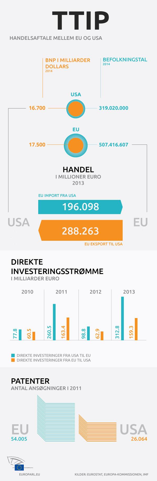 Infografik: EU-USA's handels- og investeringsbalance