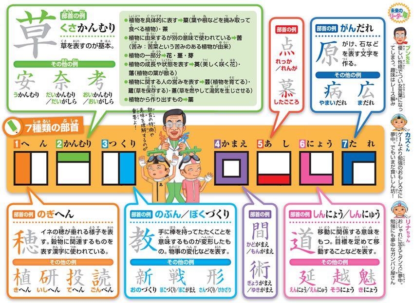 漢字の意味と部首についての学習 楽描き日誌 ティーチング