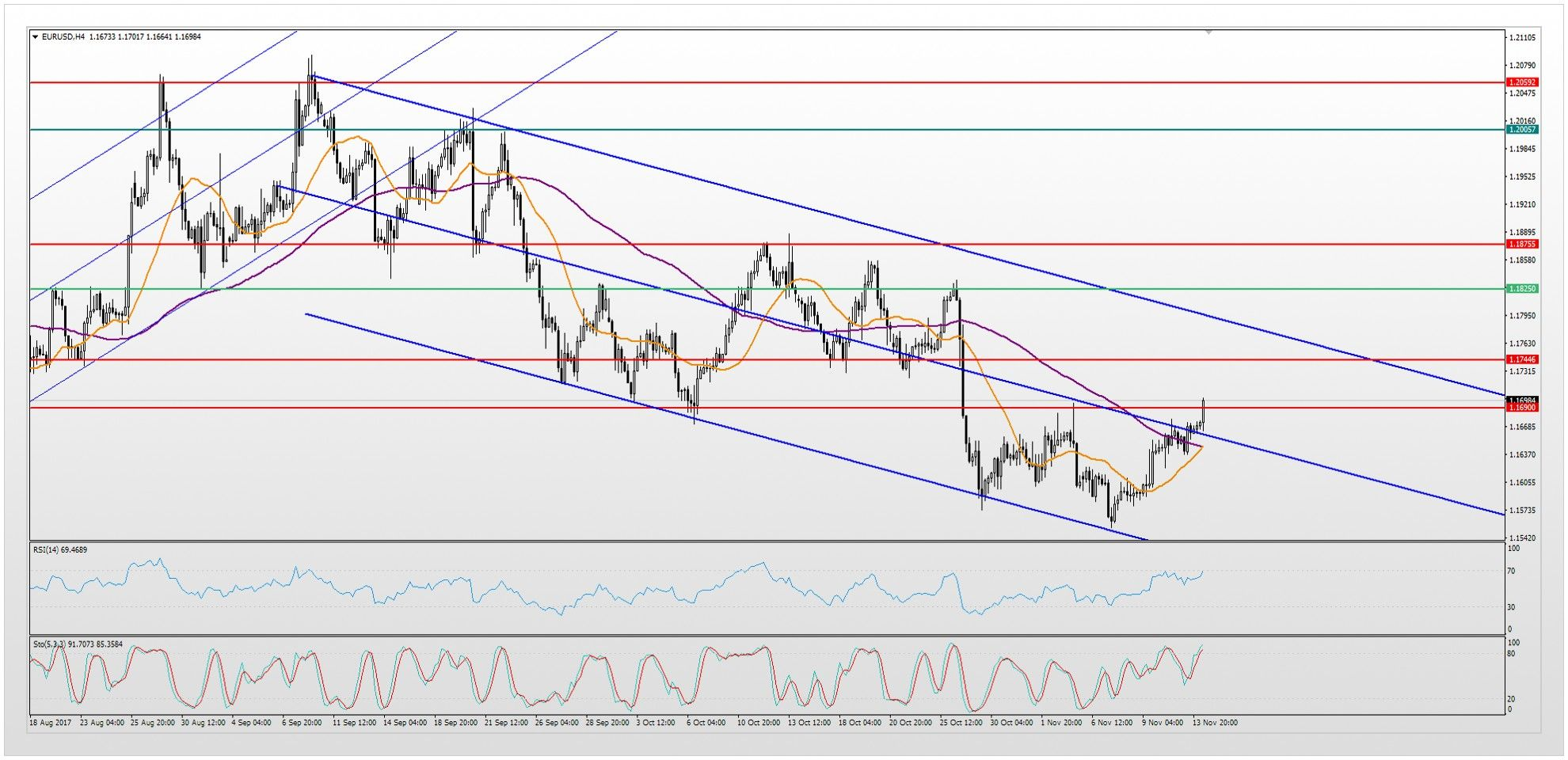 EurUsd Technical Analysis There Will Be An Increased Volatility