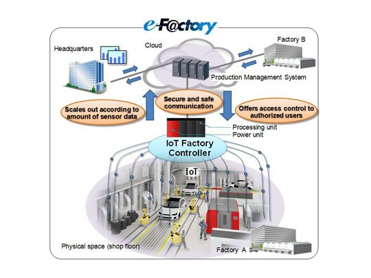 #MitsubishiElectric Develops #IoT Factory Controller for Future Factories Mitsubishi Electric Corporation announced today its Internet of Things (IoT) Factory Controller to connect e-F@ctory
