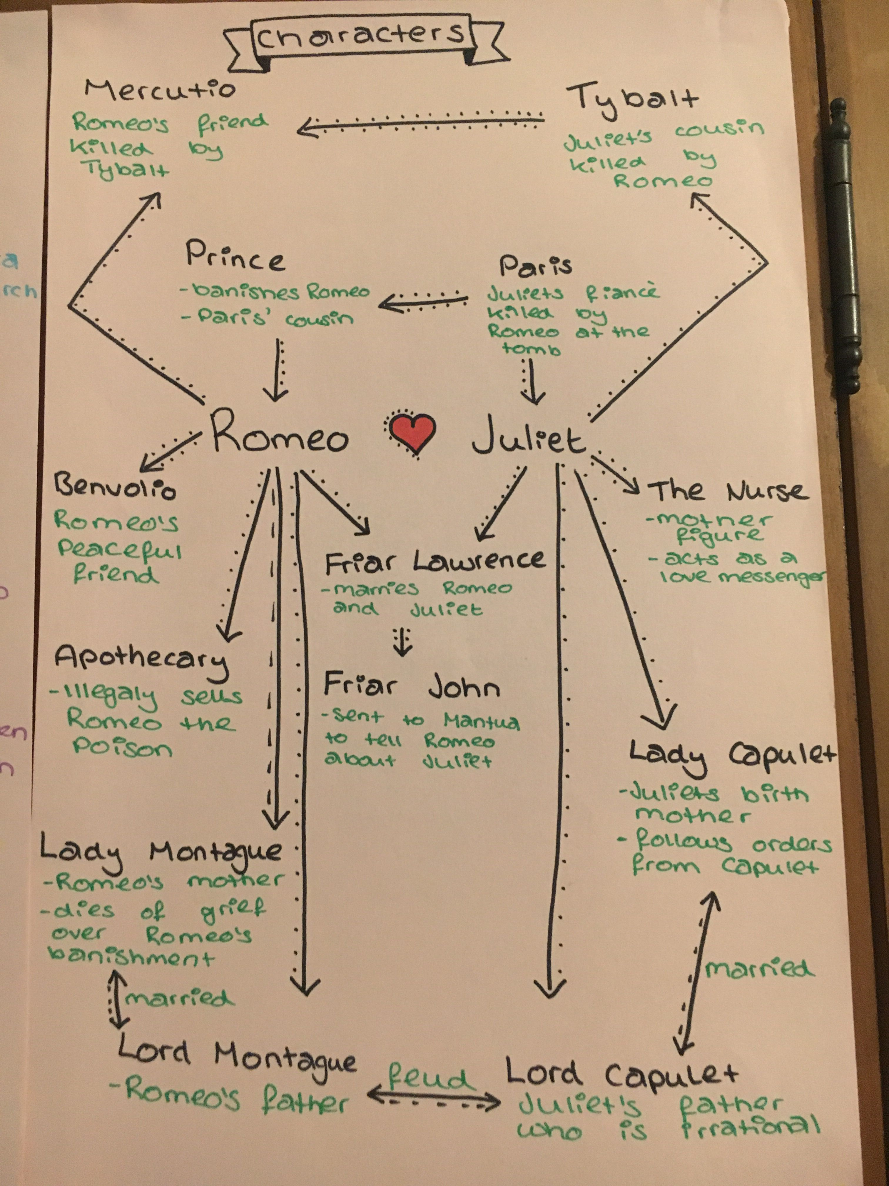 Romeo and Juliet Character Map Storyboard by rebeccaray