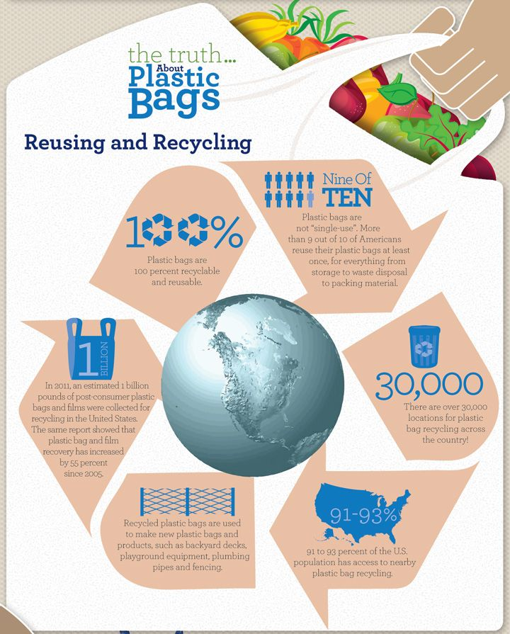 Reusing And Recycling #BagTheBan