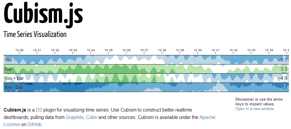Cubism js is a D3 plugin for visualizing time series  Use