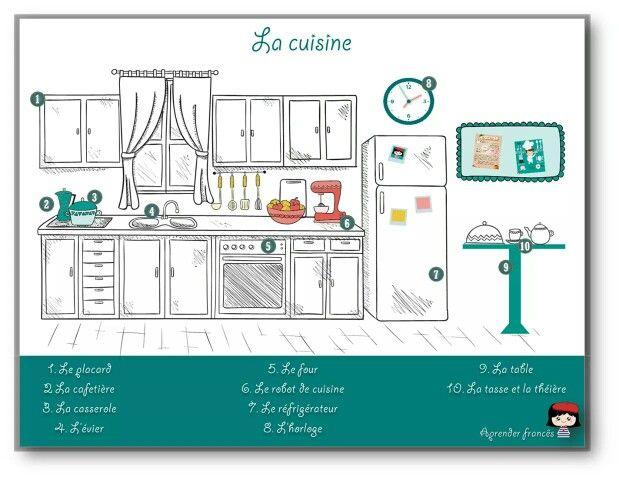 La Cuisine Fle Vocabulary Kitchen Fle Apprendre Le Francais