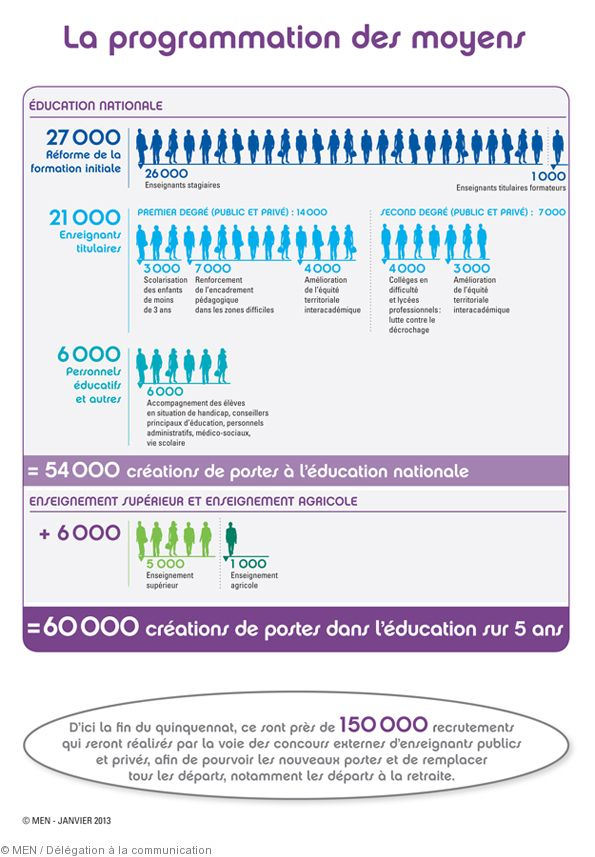 Projet De Loi Pour La Refondation De L Ecole Une Ecole Juste Pour Tous Et Exigeante Pour Chacun Education Nationale Ecole Programme Scolaire