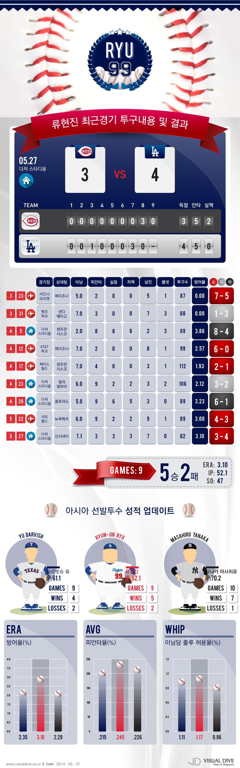 류현진 시즌 9번째 선발 등판, 5승 2패… 7이닝 퍼펙트 기록 [인포그래픽] #baseball  #Infographic ⓒ 비주얼다이브 무단 복사·전재·재배포
