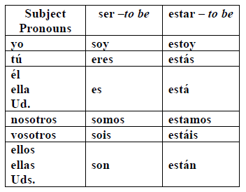 Ser vs. Estar | Spanish verbs | Pinterest