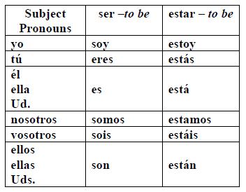 Ser vs estar also spanish verbs learning class rh pinterest