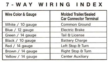 rv junction box wiring diagram | the primary wire gauges within the  insulated cable are: