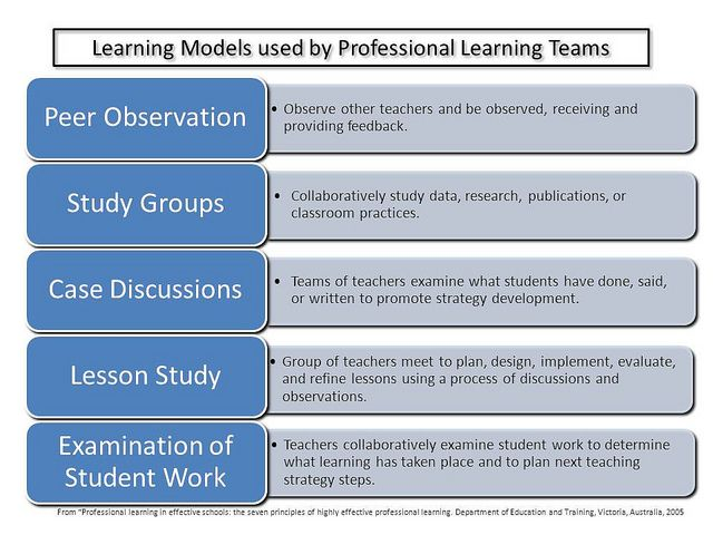 """Five Learning Models by Ken Whytock from """"Professional Learning in effective schools"""" from Victoria Australia including: Peer observation, study groups, case discussions, lesson study, and examination of student work. I feel that online connections are missing - where is the PLN building? All of these are internal to the school. Just wondering if there is room for a sixth?"""