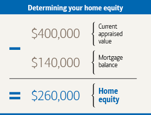How To Calculate Your Home S Equity Build Upon It Home Equity Home Equity Loan Equity