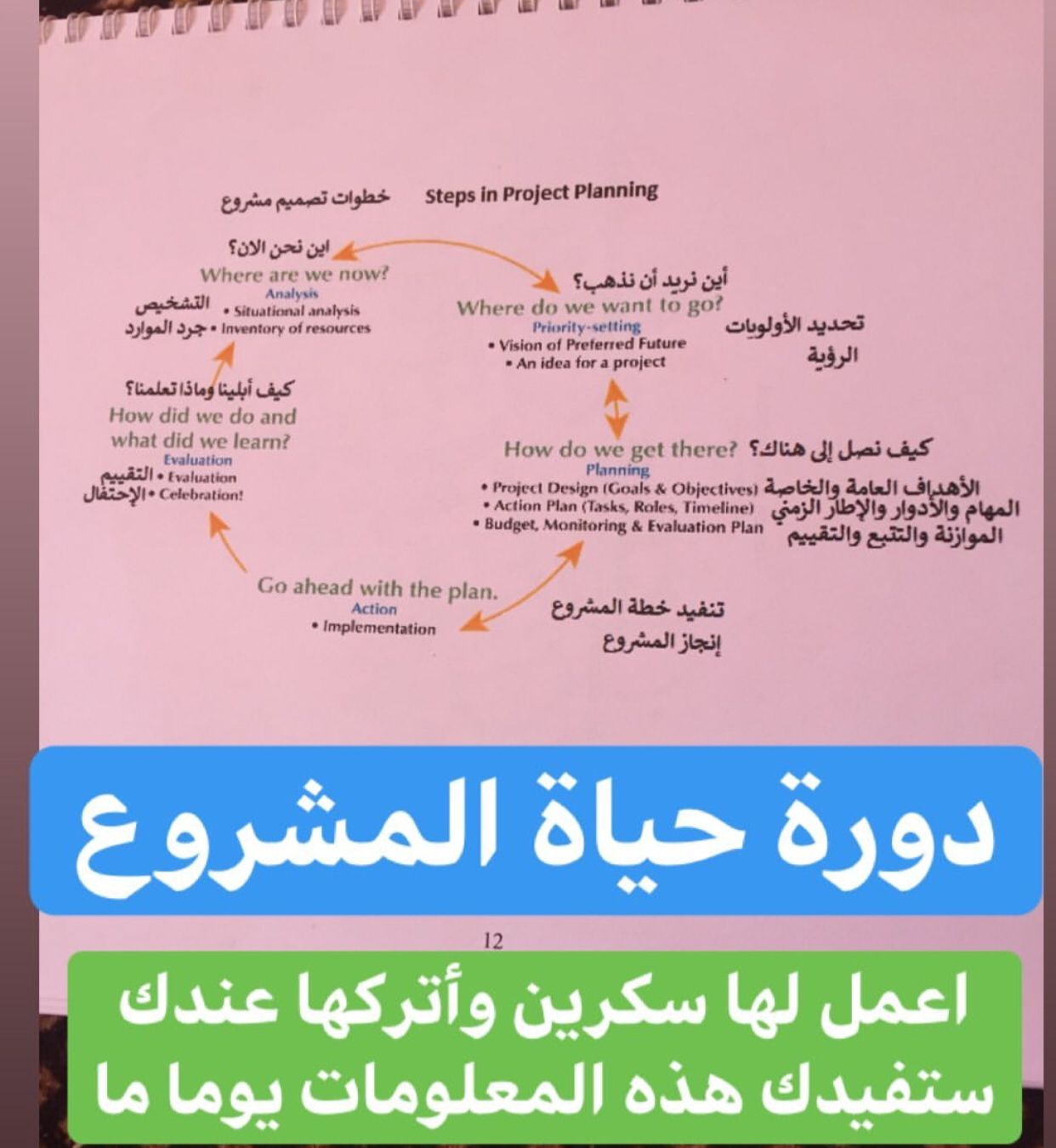 Pin By Aljawhara On تحفيز وتسويق How To Plan Where Are We Now Project Plans