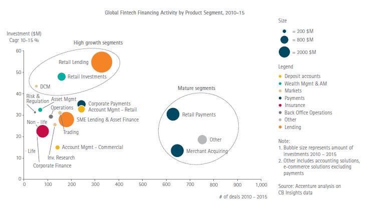 Insurtech Boom Will Reshape The Global Insurance Market 800 M Gross