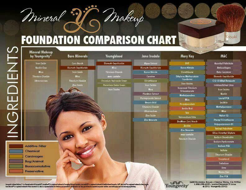 Youngevity Mineral Makeup With no harsh chemicals, dyes