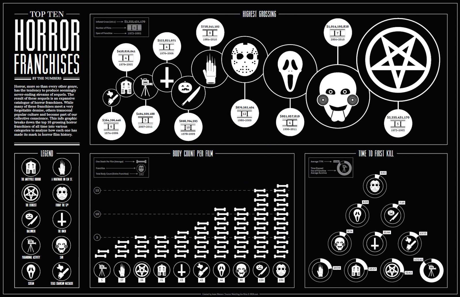 http://2.bp.blogspot.com/-vK5tSTeMgYI/T1kMHASz1yI/AAAAAAAADfE/eA7naKfQMtM/s1600/horror-box-office-infographic.png