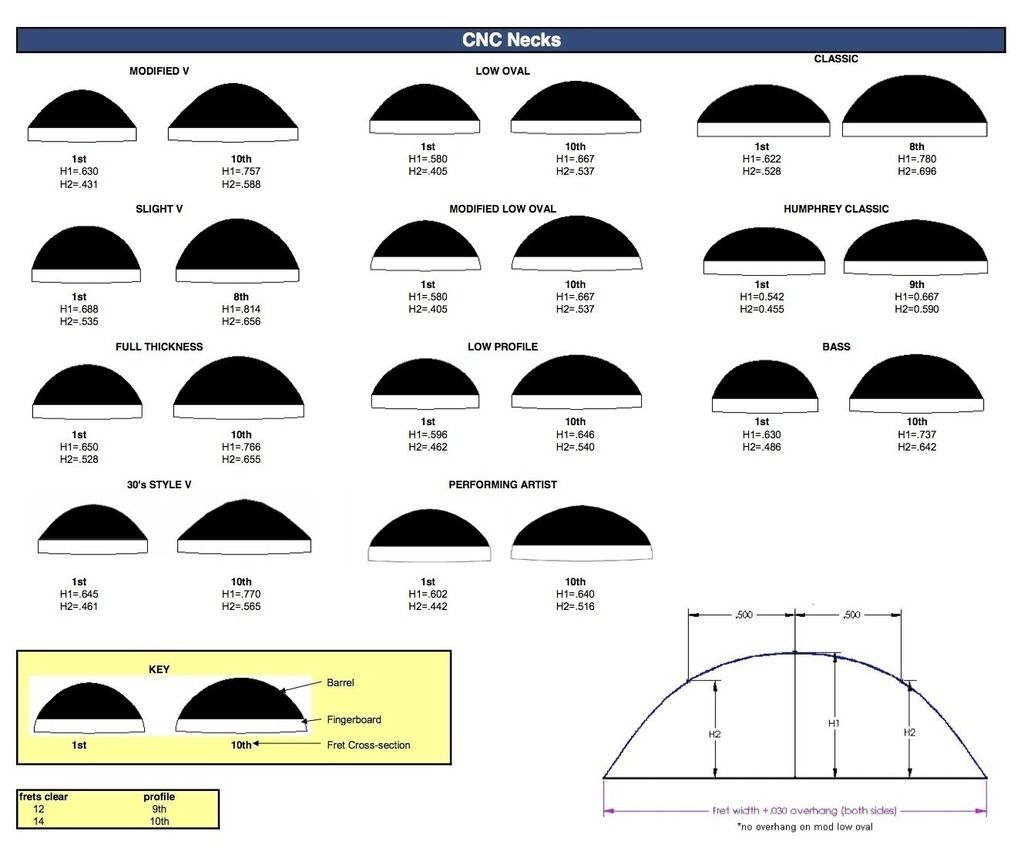 A Better Version Of Martin Neck Shapes Diagrams For You The Unofficial Martin Guitar Forum Guitar Building Luthier Guitar Bass Guitar Quotes