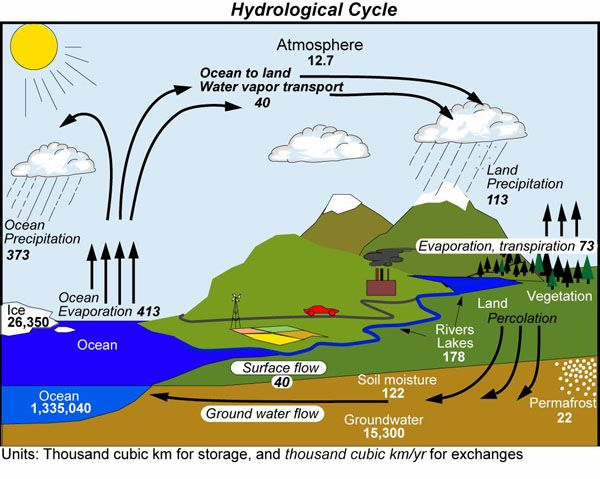 Color Diagram Of The Land Atmosphere And Sun Hydrological Cycle