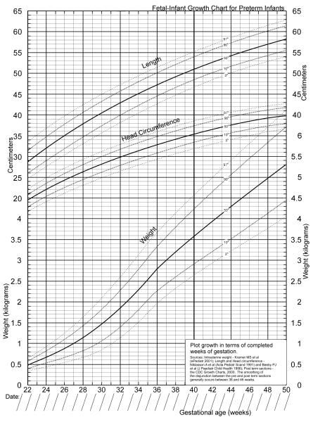 Premature Babies Growth Chart Premature Babies Pinterest