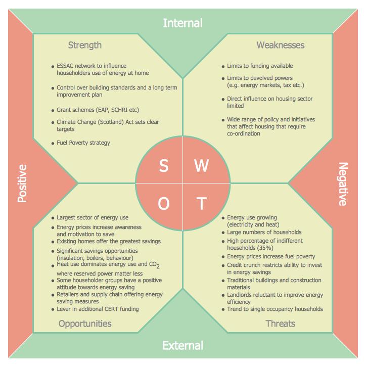 Swot Analysis Solution Swot Analysis Template Swot Analysis Business Plan Template