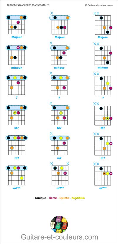 18 Formes D Accords De Guitare Transposables A Connaitre Imperativement Accords De Guitare Guitare Apprendre La Guitare