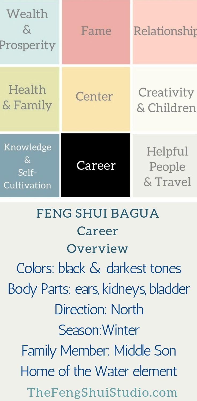 The Feng Shui Bagua for Career | Feng shui colours, Feng ...