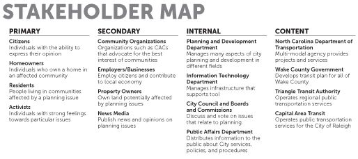 Stakeholder Map  Training Course Resources    Training