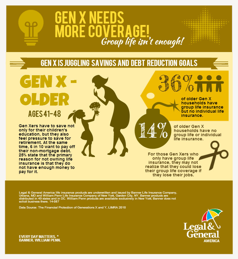 Gen X Needs More Life Insurance Coverage Life Insurance Agent Life Insurance Facts Insurance