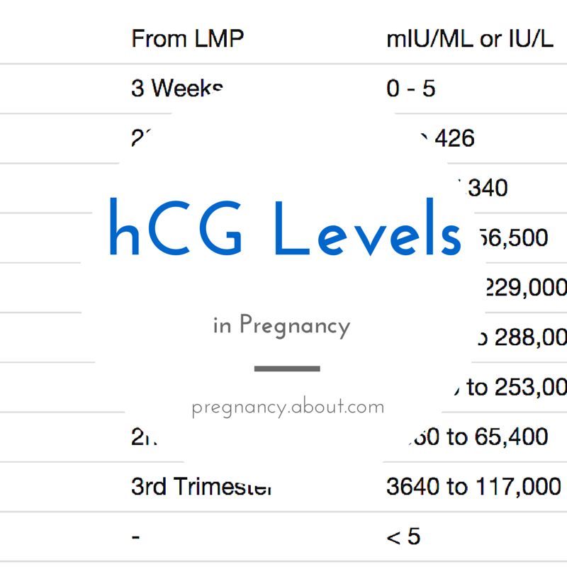 Need to know what  normal hcg level is in pregnancy this handy chart will help you out also are levels during about early rh pinterest