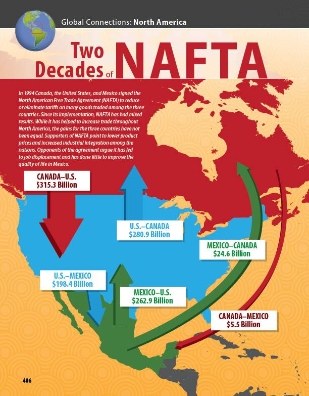 describe the trading relationship within nafta between the nafta countries Several controversial proposals have prevented the three nations from reaching  a  the north american free trade agreement (nafta) was passed in 1993 to  lower trade barriers between the united states, canada, and mexico it boosted  trade, strengthened the united states' relationships with its.