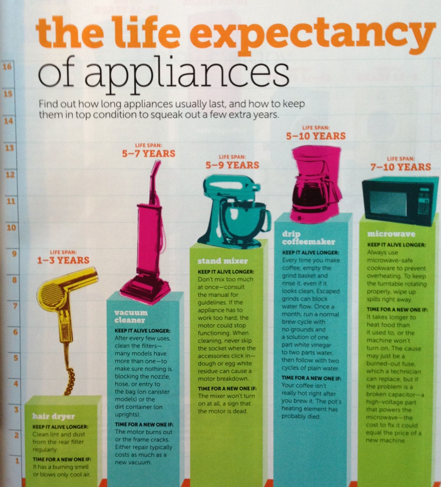 Life of appliances   For the Home   Pinterest