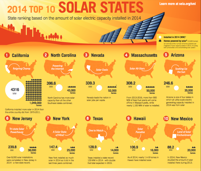 Four Of Usa S Top Solar States Are On The East Coast Power Grid Solar Solar Installation