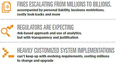 Review Fiserv Aml Risk Manager Business Intelligence