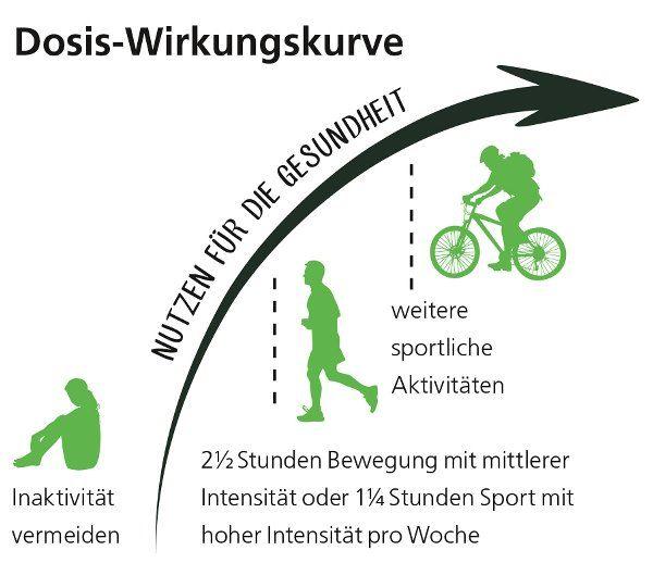 Wieviel Bewegung ist gesund? | Gesundheit | Pinterest ...