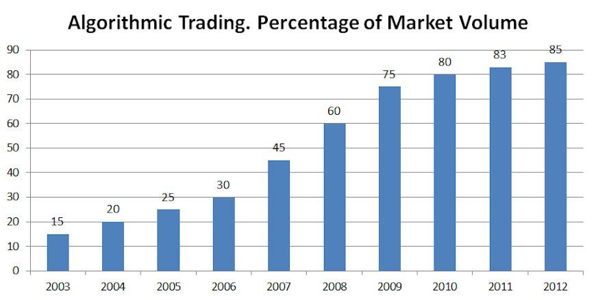 handel mit bitcoin day trading handeln viele menschen mit kryptowährung?