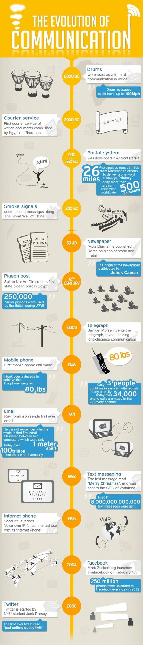 Les moyens de communication des pigeons voyageurs à Twitter
