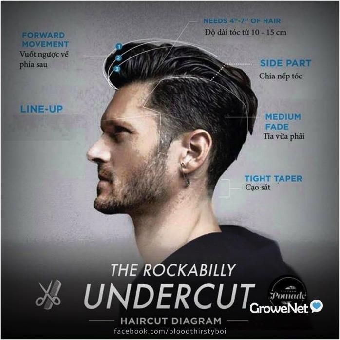 Image Result For Haircut Diagram Tough And Tumble Writing