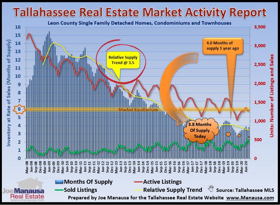 Housing Market September 2020 Ginormous Report Video Real Estate Marketing Housing Market Tallahassee