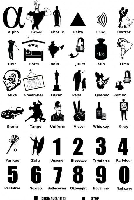 nato phonetic alphabet   cool/geeky stuff!   phonetic alphabet