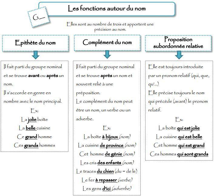 Français facile : les fonctions autour du NOM ! | Groupe ...