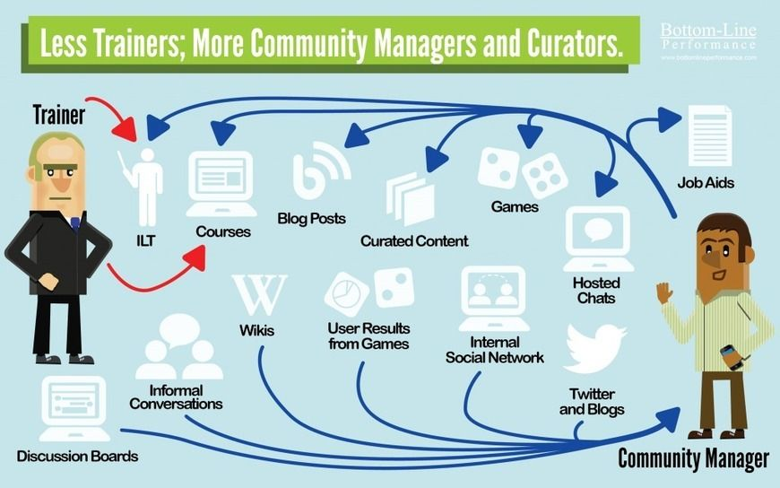 How we use Social Media for Informal Learning