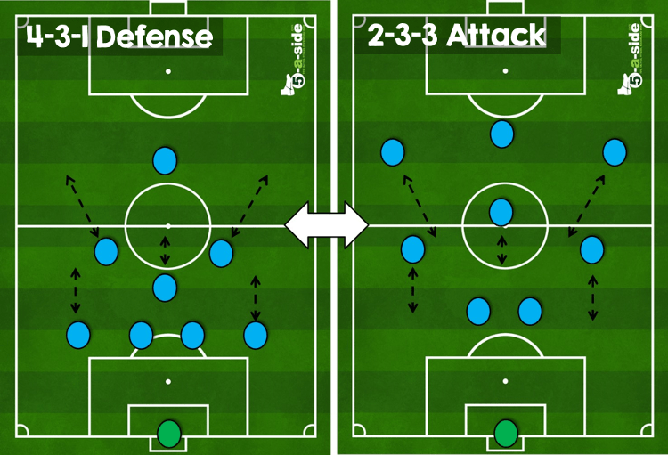 9 A Side Tactics The Essential Guide 5 A Side Com Football Tactics Soccer Training Soccer