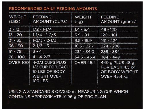 Robot Check Dog Food Recipes Purina Pro Plan Dry Dog Food