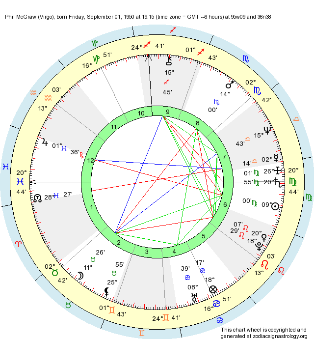 Dr Phil Mcgraw Birth Chart Virgo Sun Pisces Ascendant North