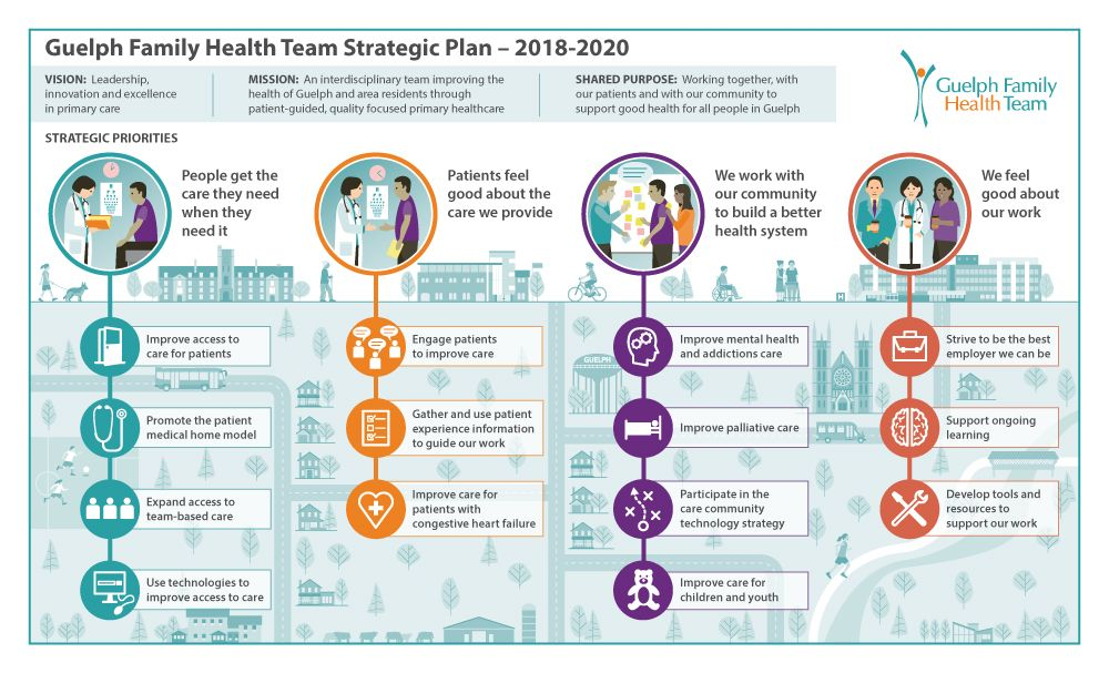 A Strategic Plan Visualized Strategic Planning Strategic Goals How To Plan