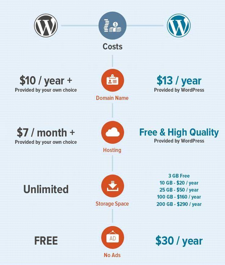 WordPress.org vs WordPress.com: A Definitive Guide For 2013