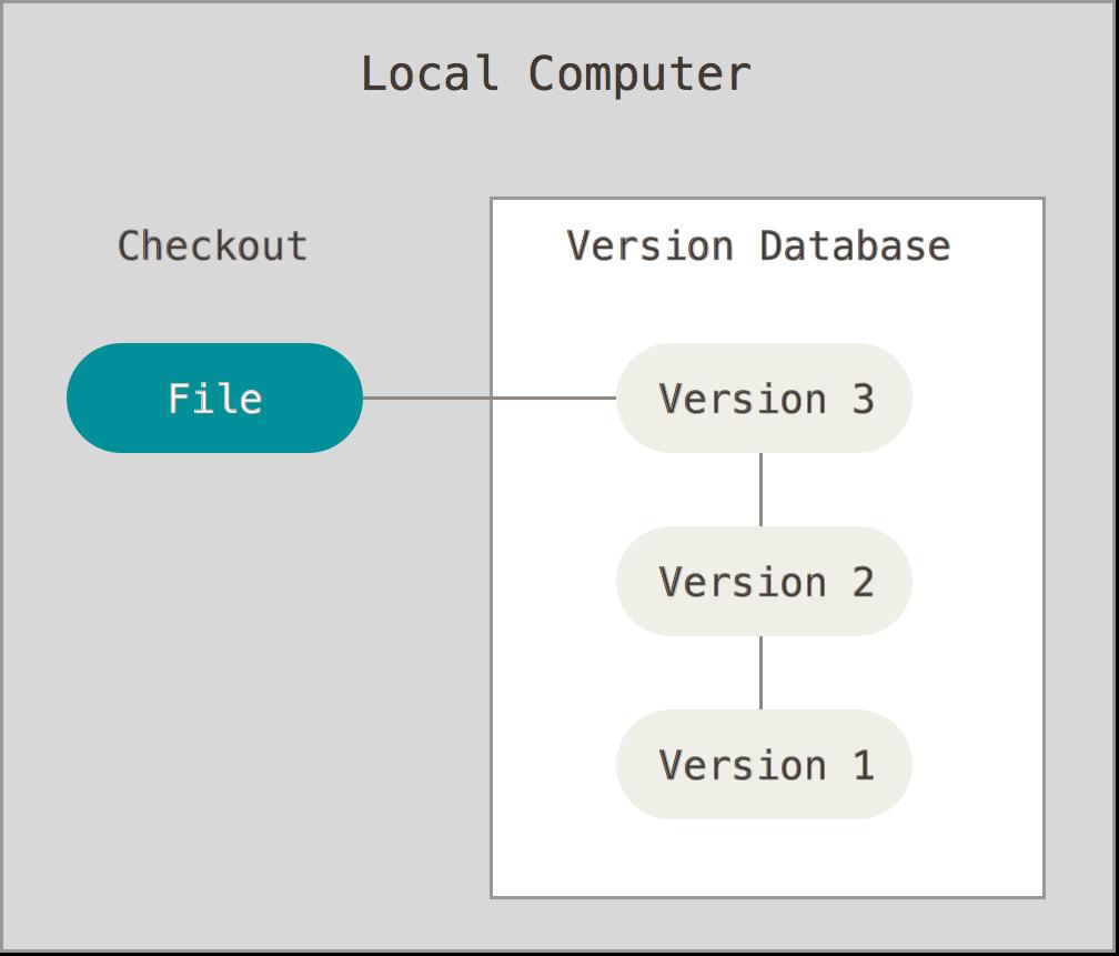 Git version control app creation pinterest books git version control pooptronica